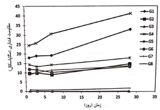 روند کسب مقاومت فشاری مخلوطهای ژئوپلیمری بر پایه خاکستر بادی (کاظمیان و همکارانش (۲۰۱۵))