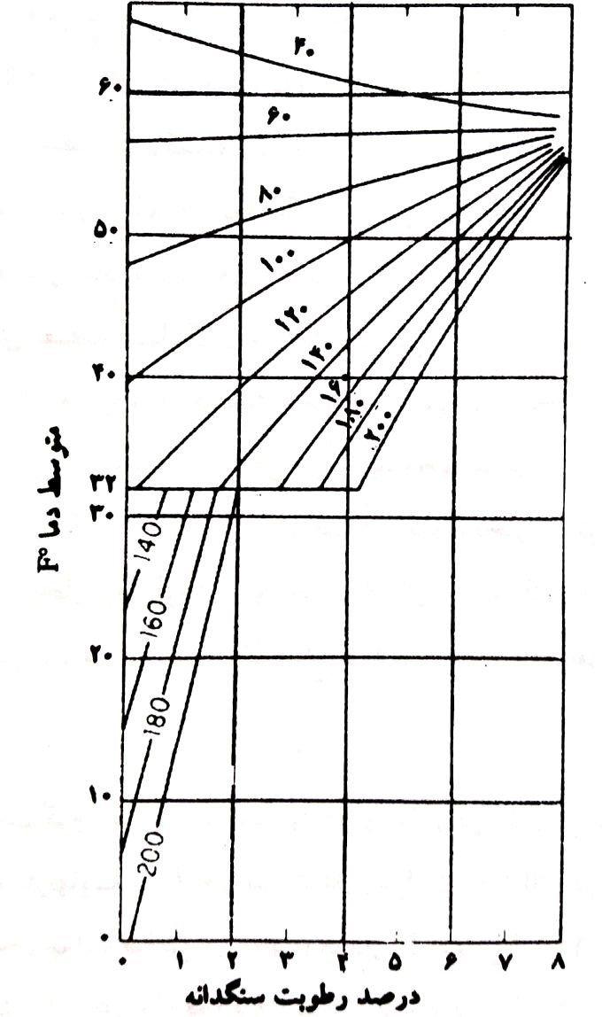 دمای آب مورد نیاز برای ساخت بتنی با درجه حرارت F◦60(C◦15). وزن مصالح در بتن برای یک یارد مکعب شامل سیمان 516 پاند در F◦80، سنگدانه (SSD) حدود 3225 پاند و در دمای نشان داده شده و آب کلاً 270 پوند میباشد.